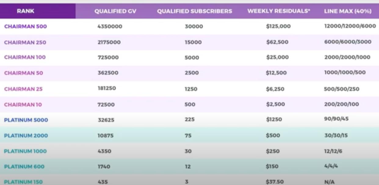 IM Mastery Comp Plan, GV, Residuals income chart