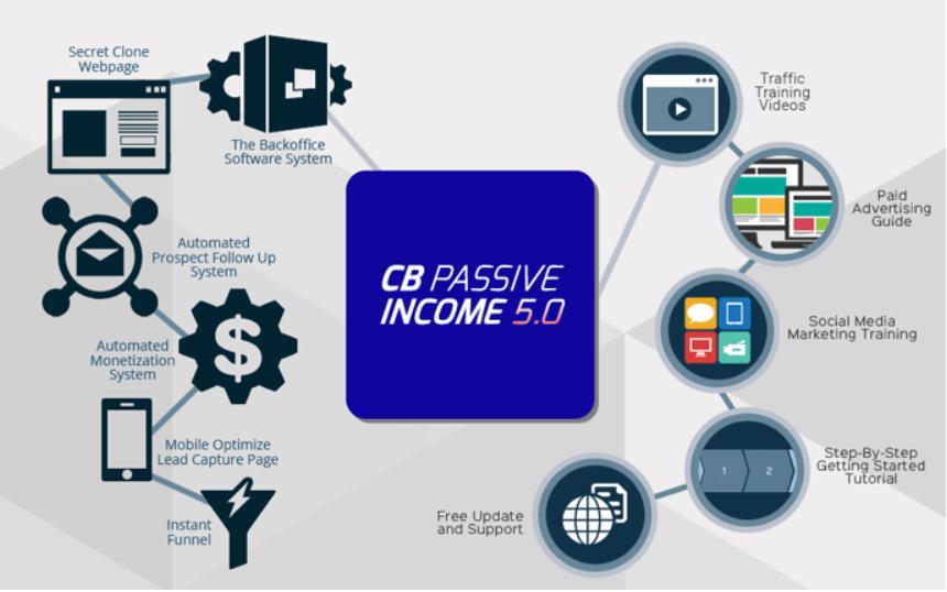 Is CB Passive Income A Scam?