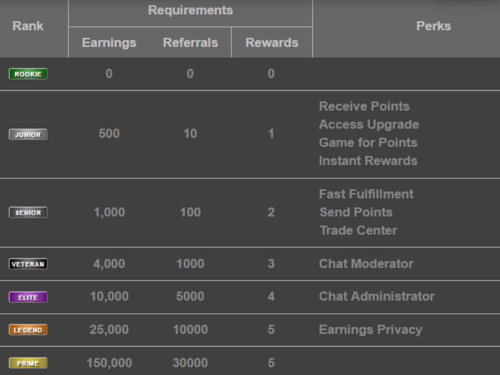 rewards1 membership