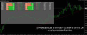 Forex Market Sentiment review: How does Forex Market Sentiment work