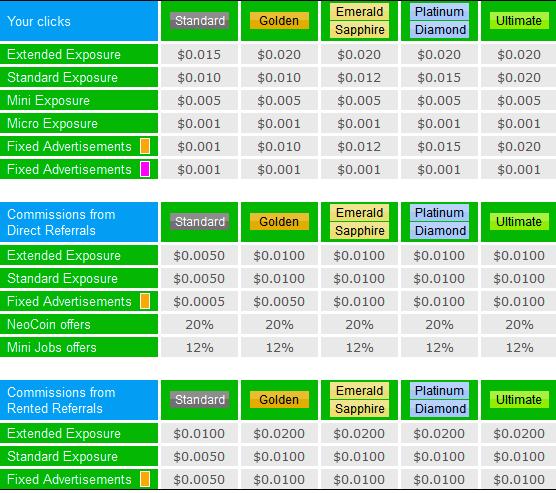 Neobux earning chart